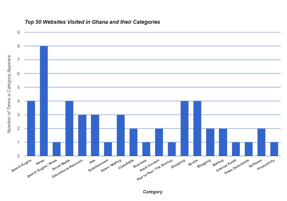 50 most visited websites in Ghana April 2017